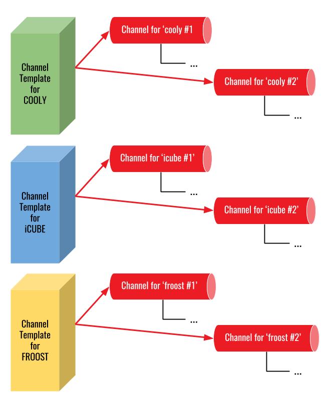 Figure 5 - channels as template instances